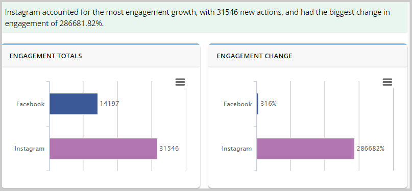 engagement totals