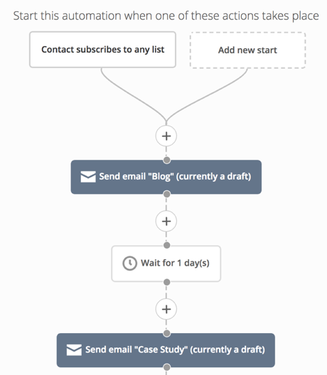 email marketing pricing automation