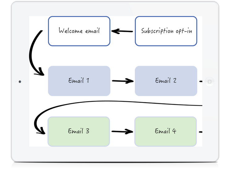 email automation services